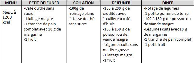 regime thonon - menu de stabilisation à 1200 kcal