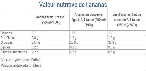 valeur nutritive ananas blog regime et minceur